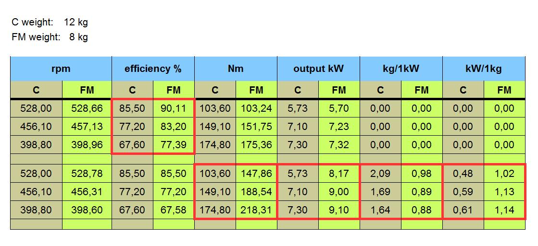 Srovnání dat motorů - tabulka