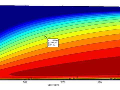 FraisMotor- graf účinnosti